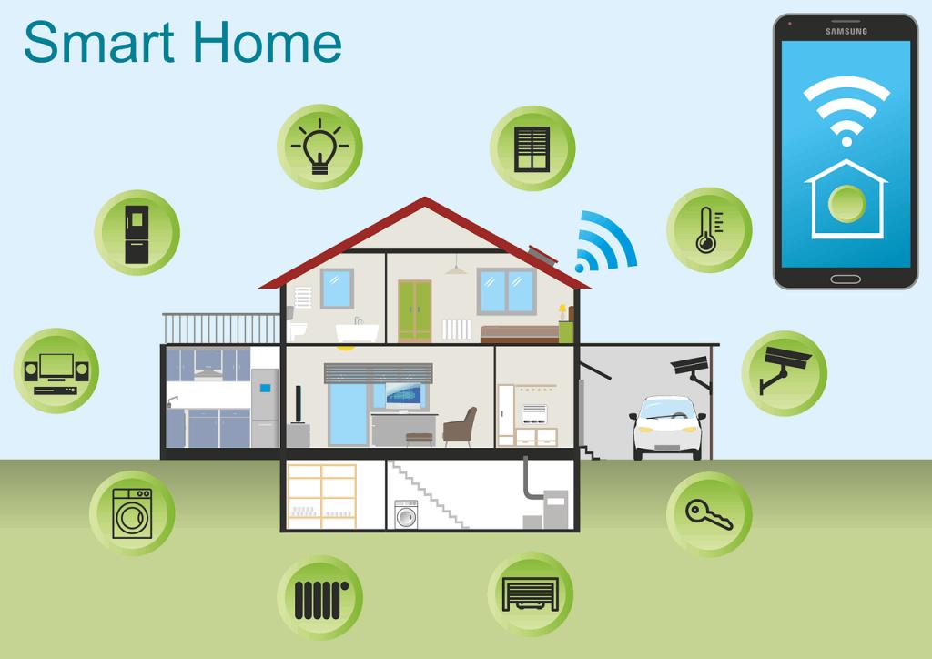 Wat is een Smart Home