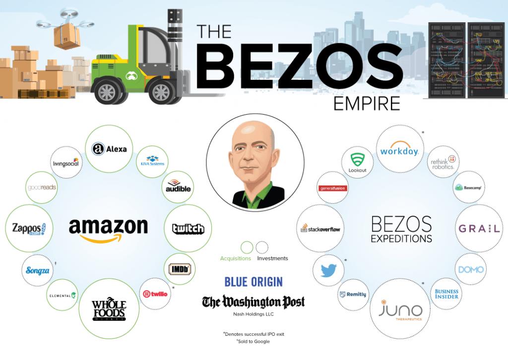 Bedrijven van Amazon, Jeff Bezos