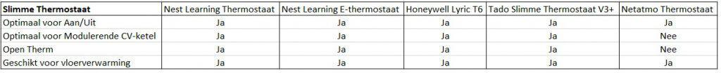 beste slimme thermostaat en cv ketels