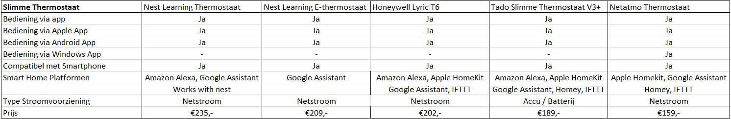 smart home opties beste slimme thermostaten